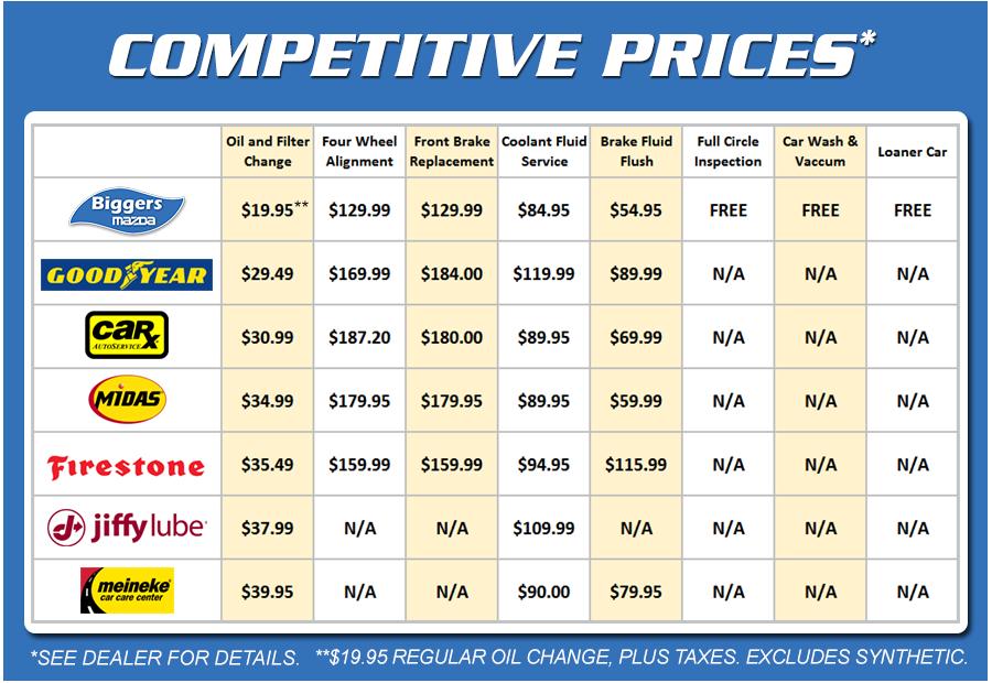Mazda Service Pricing
