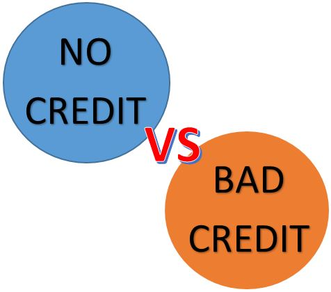 No Credit Vs Bad Credit Car Loans Louisville KY