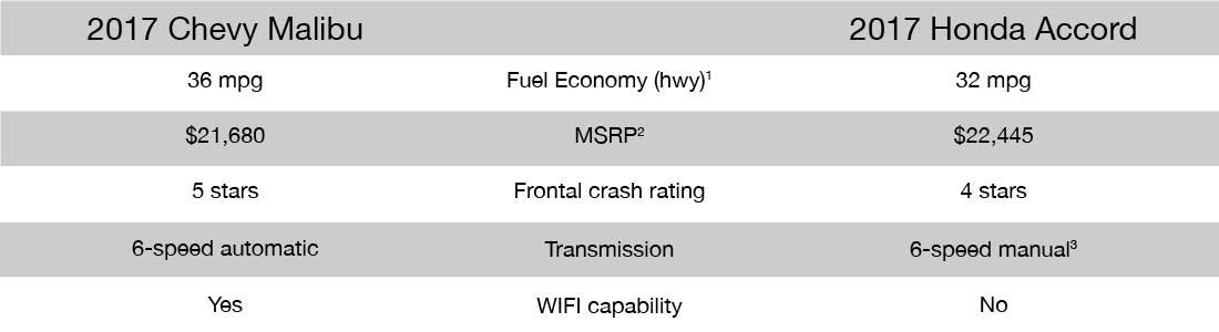 malibu-accord comparison chart