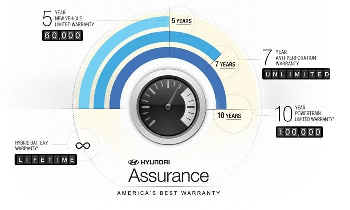 hyundai-assurance-warranty